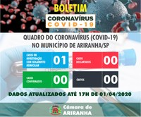Boletim diário Corona Vírus (COVID-19) – 01/04/2020