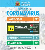 Boletim diário Corona Vírus (COVID-19) – 16/10/2020